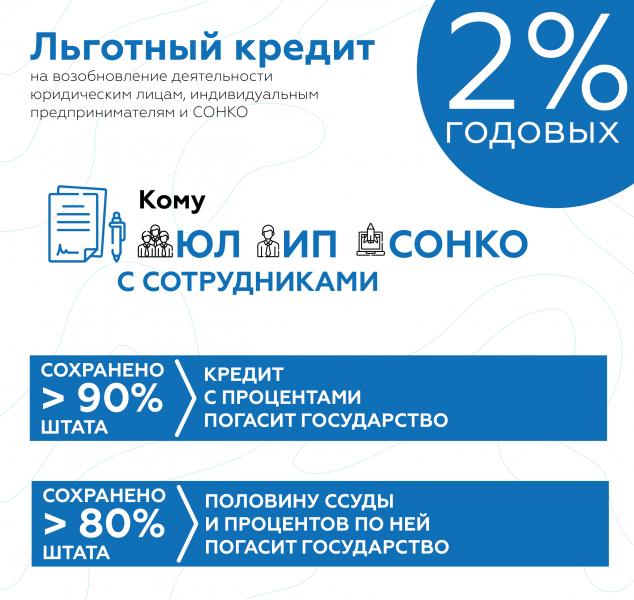 Программа кредитования бизнеса под 2% для МСП и СОНКО